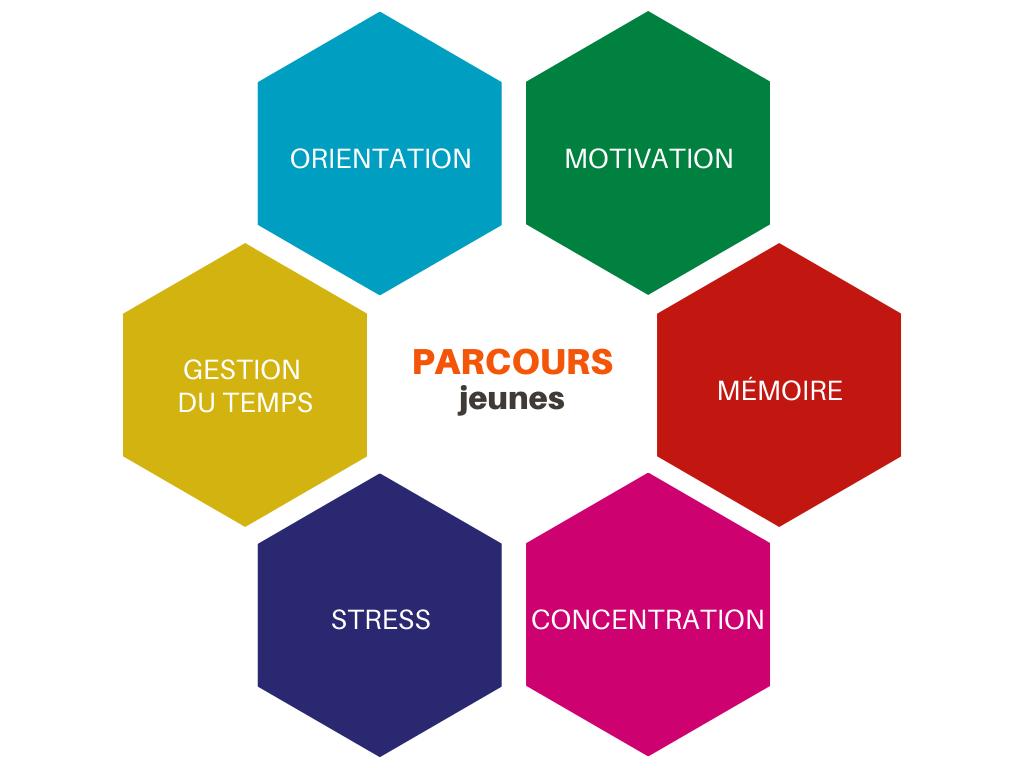 Des parcours élaborés pour les jeunes : Motivation, Gestion du temps, Stress, Concentration, Mémoire, Orientation